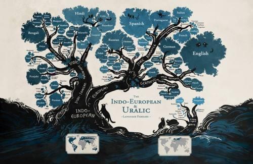 indo-euro